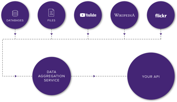 Click the graphic showing an example of data that can be aggregated and shared via API to learn more about our data aggregation solution.